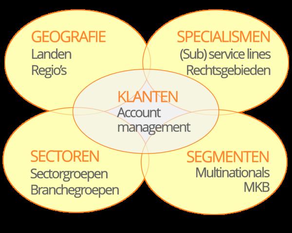 5-dimensionale matrix voor klant- en marktbewerking accountants advocaten en consultants