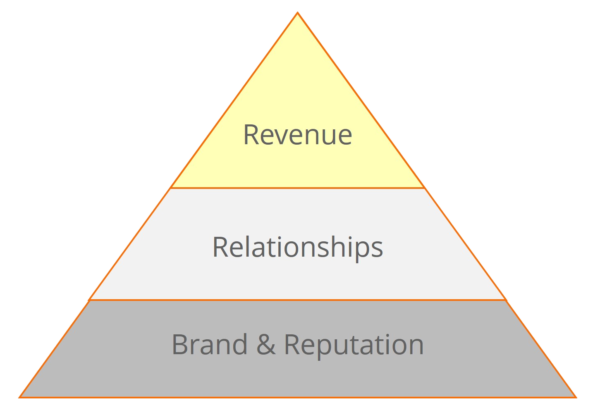Brand Reputation Relationships Revenue - De BRRR van marketing en sales in zakelijke dienstverlening