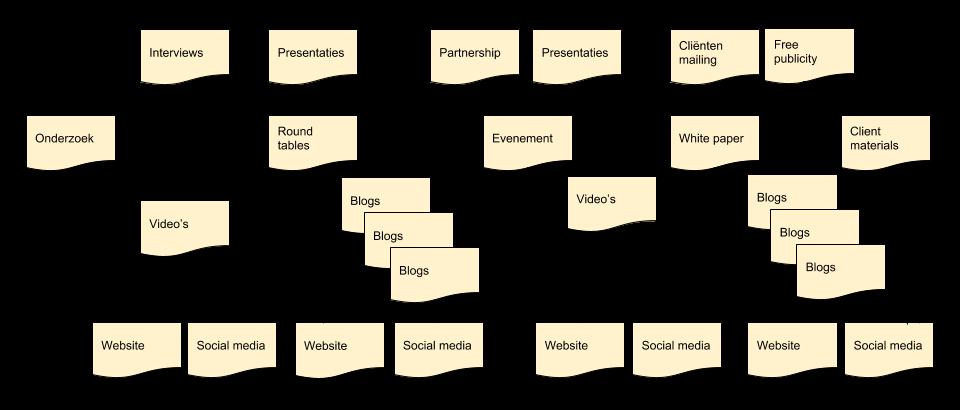 Content marketing flowchart
