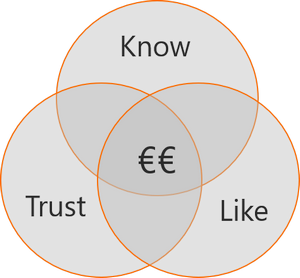 Know Trust Like foundation for commercial success