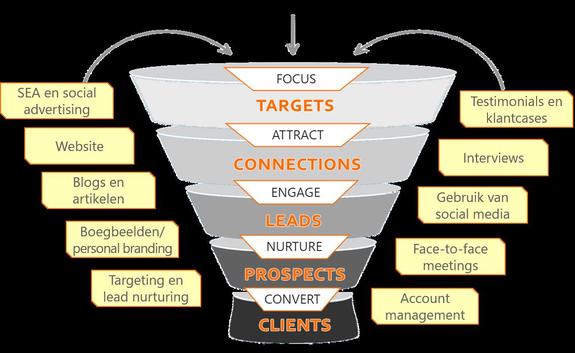 Meest effectieve marketinginstrumenten
