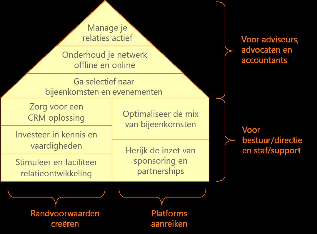 Tips relatiemanagement en netwerken