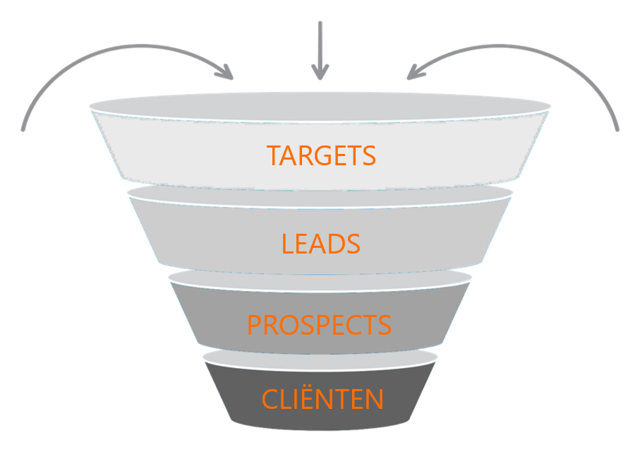 Sales funnel - targets leads prospects clients