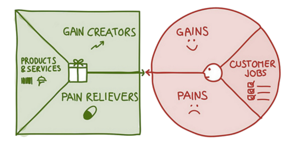Value Proposition Designer Canvas (Alexander Osterwalder)