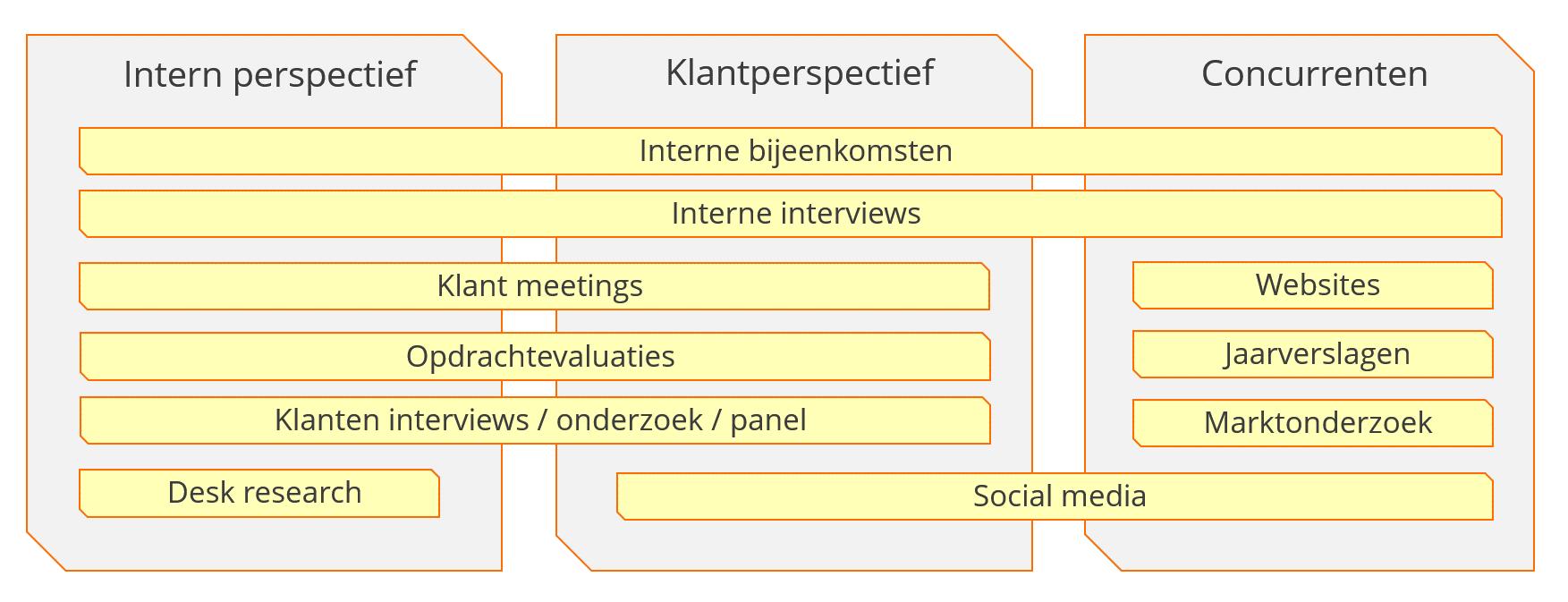 Informatiebronnen over het interne-, klanten- en concurrentenperspectief
