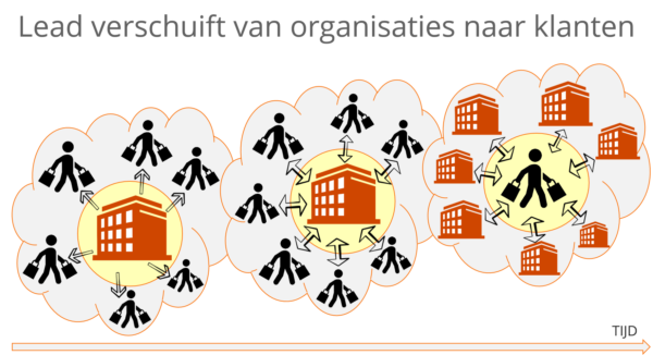 De lead verschuift van organisaties naar klanten PNG