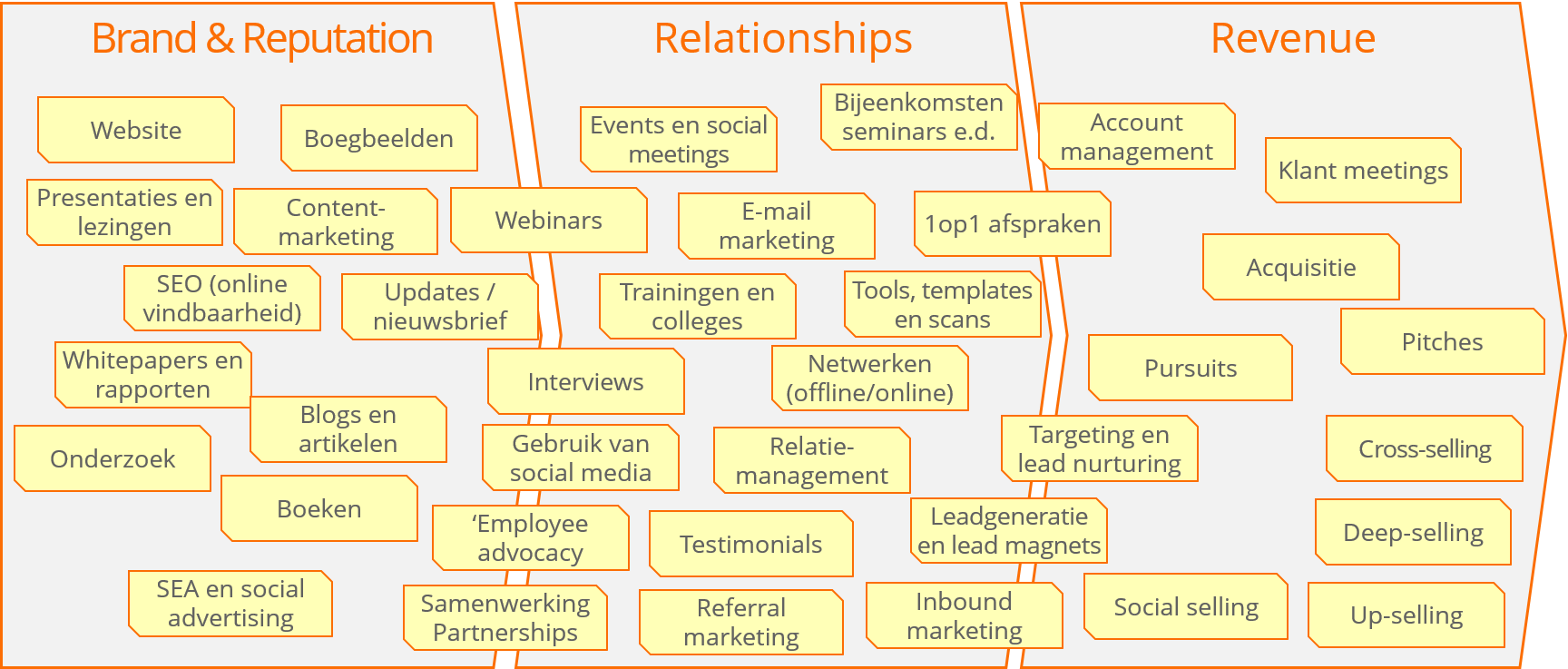 Voorbeelden van marketing- en business development-instrumenten