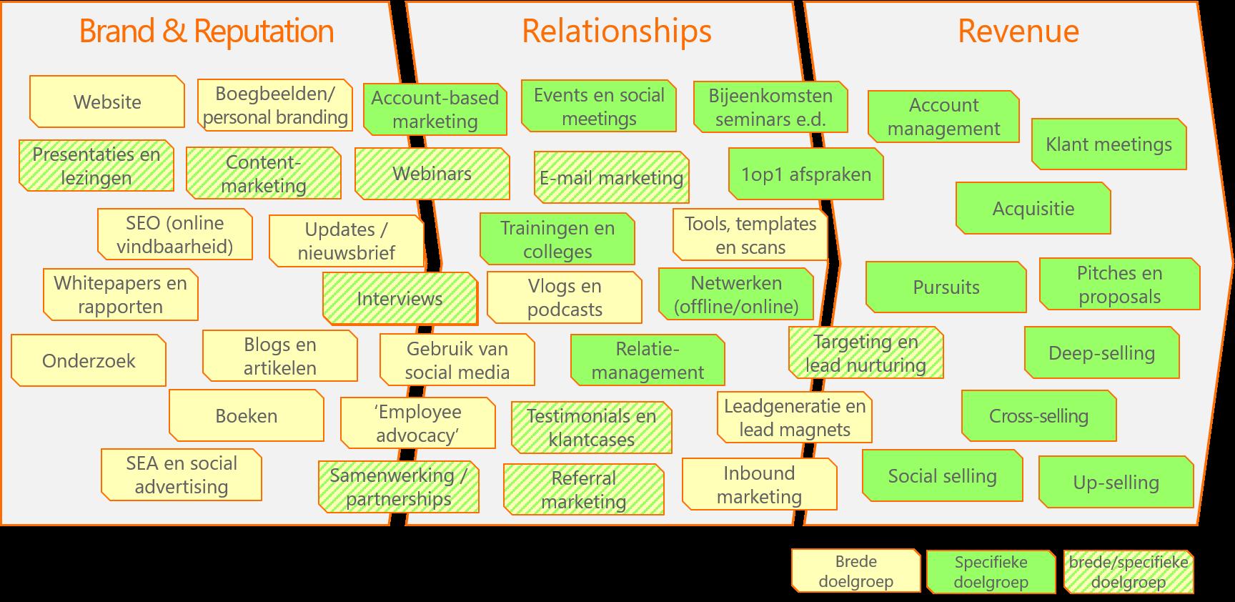 marketinginstrumenten bij brede vs specifieke doelgroep
