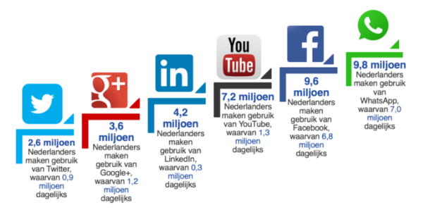 Meest gebruikte social media platformen in Nederland (bron: Marketingfacts 2016)
