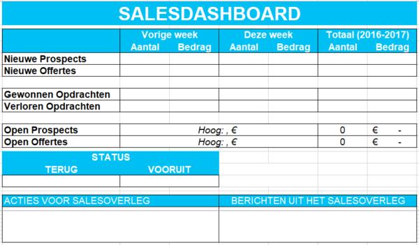 Sales dashboard dat wekelijks wordt besproken