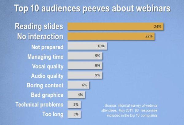 Top 10 ergernissen bij webinars (survey onder 90 webinar deelnemers)