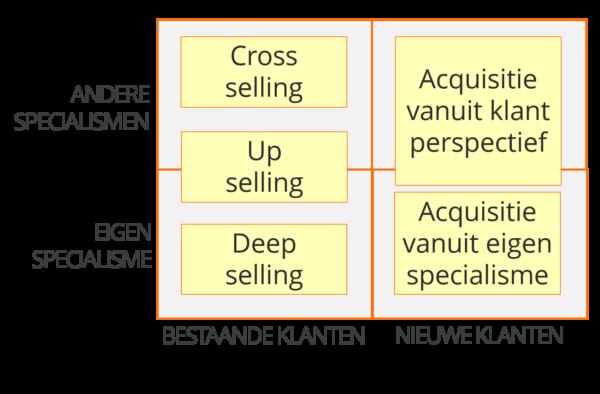 Vormen van sales en acquisitie in zakelijke dienstverlening